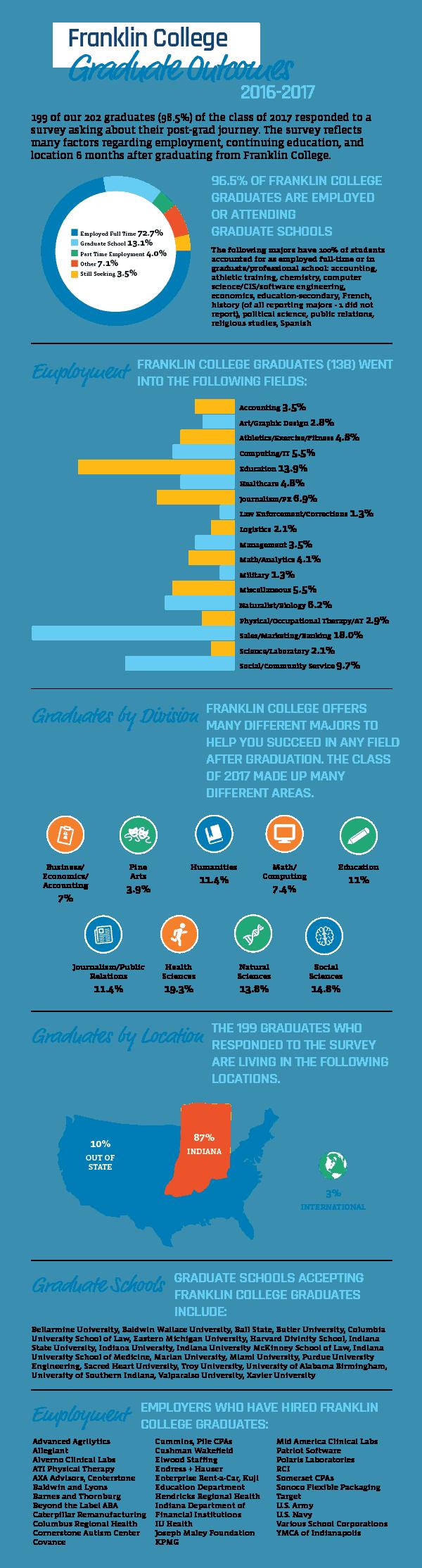 2018 Graduate Outcomes Infographics
