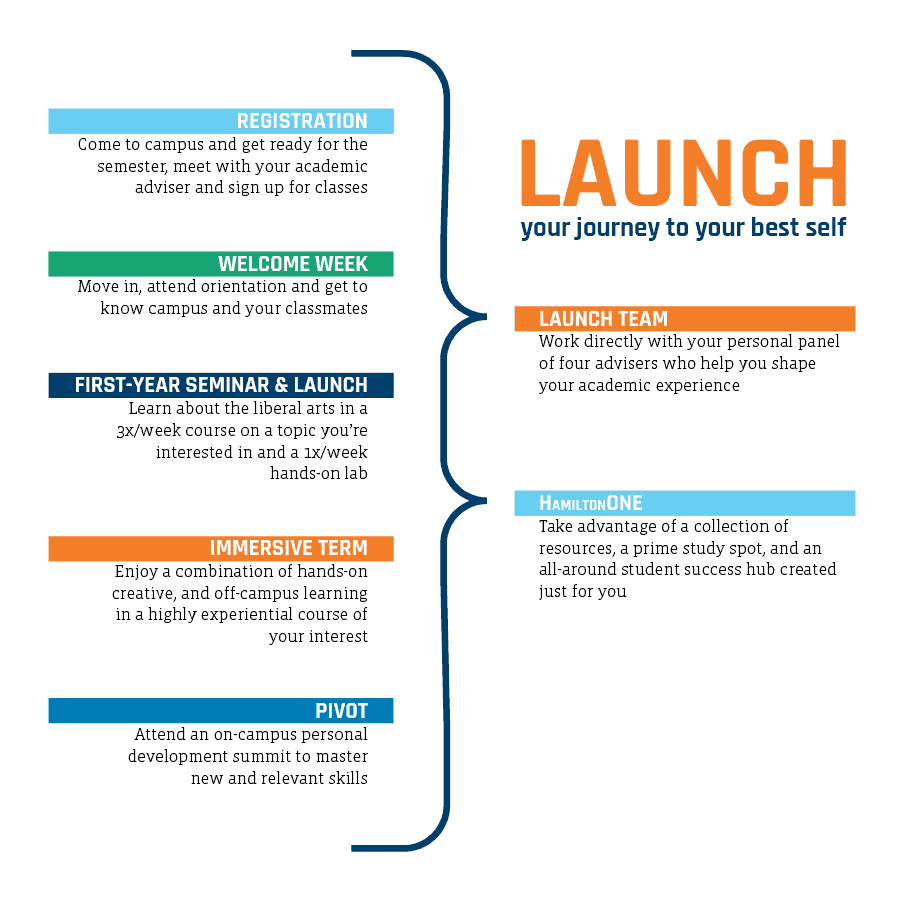 Launch graphic updated 05-06-2020